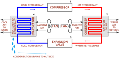 How to Prolong the Life of an Air Conditioning System