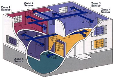 Untitlxed zoning a single hvac system and zoning a building allegheny design