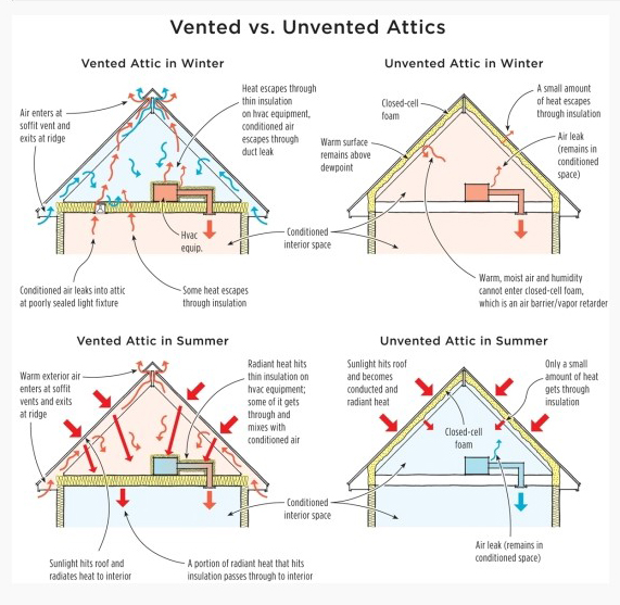 The Keys To Proper Attic Temperature Ventilation And