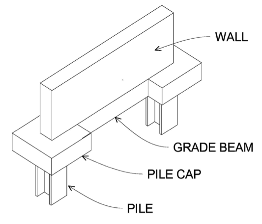 Most Common Construction Question Grade Beam Or Spread