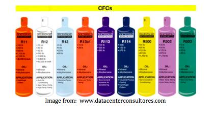 Chlorofluorocarbons